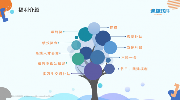 迪捷软件绍兴驻地福利简介